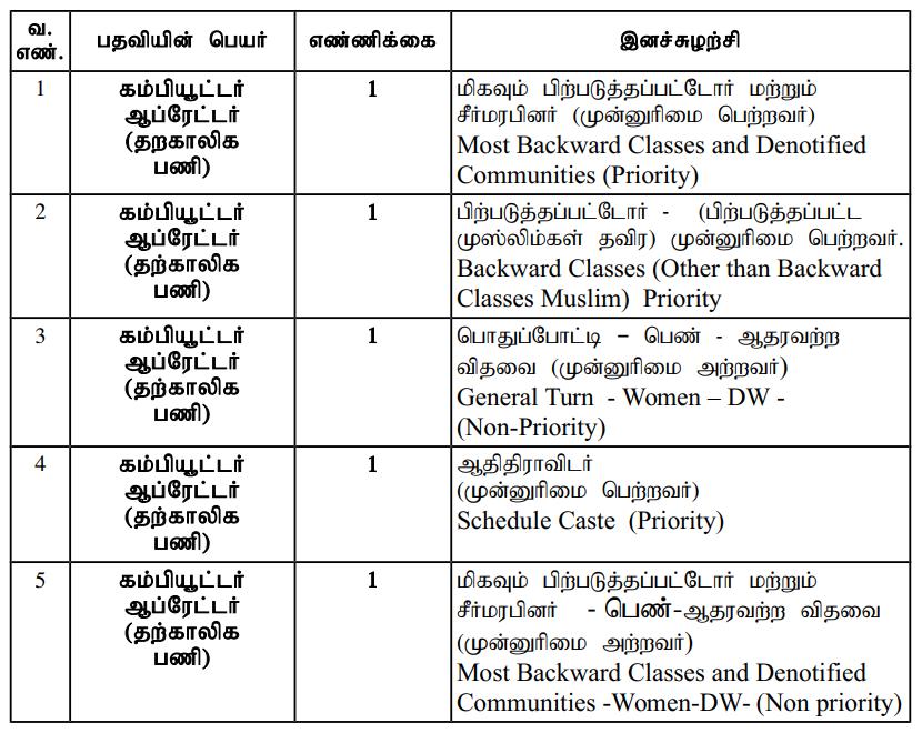 court jobs in tamilnadu